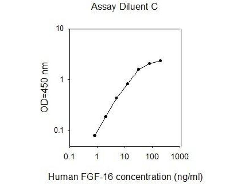 Fibroblast Growth Factor 16 (FGF16) ELISA Kit