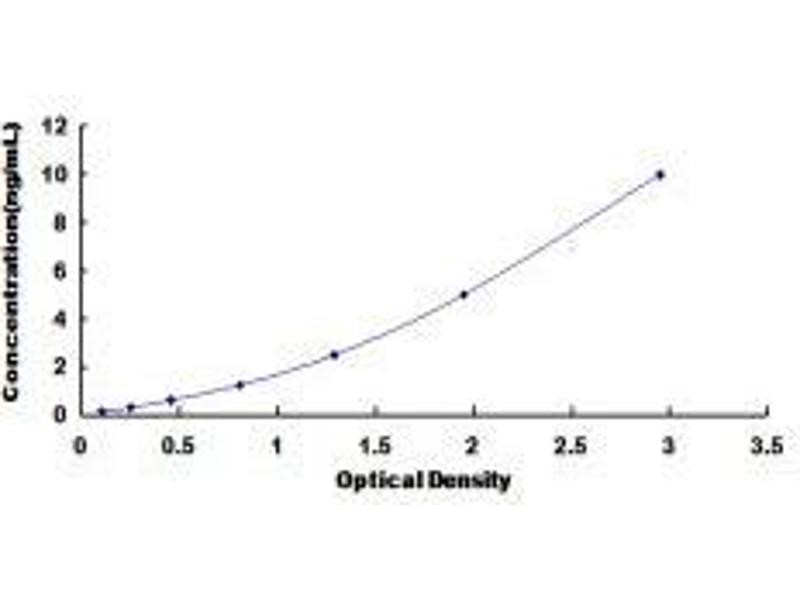 Uracil-DNA Glycosylase (UNG) ELISA Kit