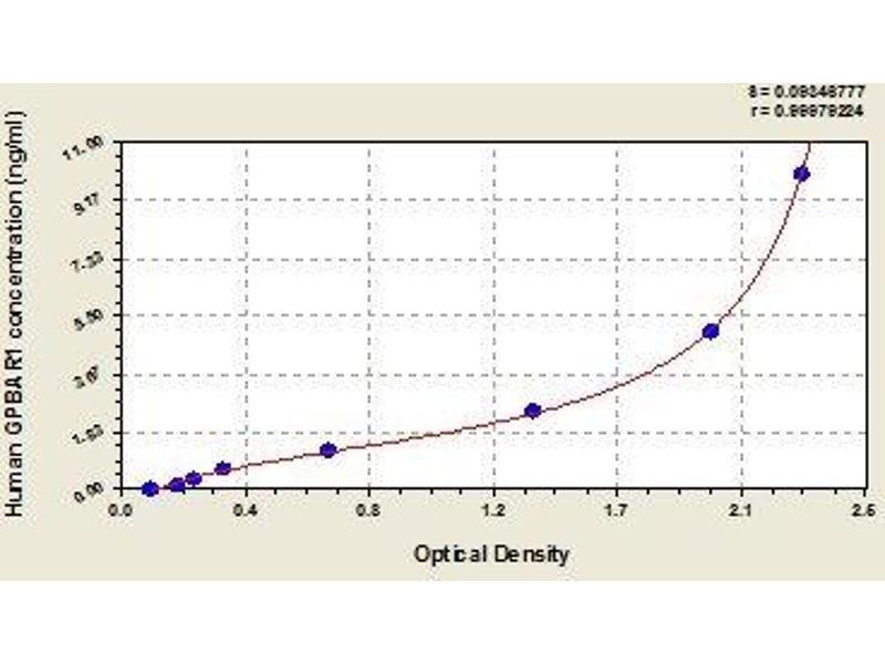 G Protein-Coupled Bile Acid Receptor 1 (GPBAR1) ELISA Kit