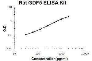 Image no. 1 for Growth Differentiation Factor 5 (GDF5) ELISA Kit (ABIN5510669)