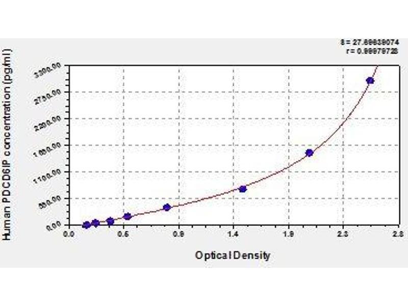 Programmed Cell Death 6 Interacting Protein (PDCD6IP) ELISA Kit