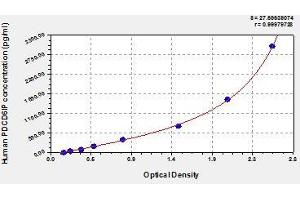 Image no. 1 for Programmed Cell Death 6 Interacting Protein (PDCD6IP) ELISA Kit (ABIN820146)