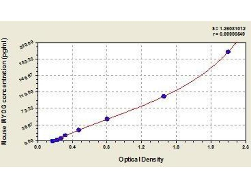 Myogenin (Myogenic Factor 4) (MYOG) ELISA Kit