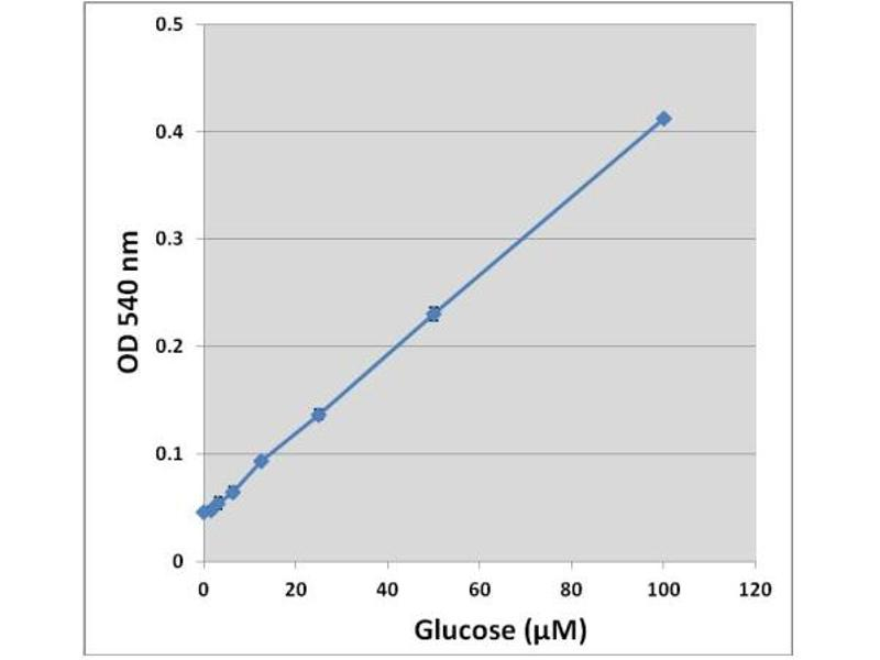 Image no. 3 for Glucose Assay Kit (Colorimetric) (ABIN5067615)