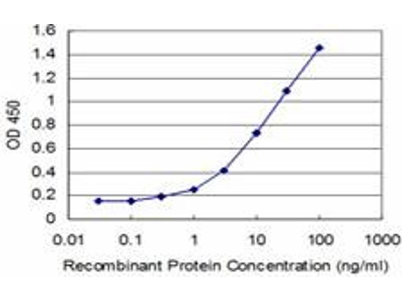 ELISA image for anti-FGF8 Antikörper (Fibroblast Growth Factor 8 (Androgen-Induced)) (AA 65-133) (ABIN515617)
