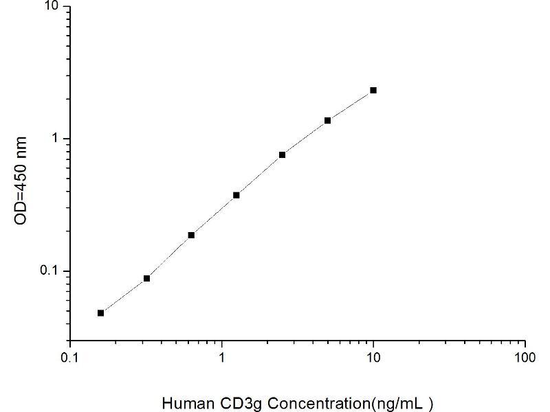 CD3g Molecule, gamma (CD3-TCR Complex) (CD3G) ELISA Kit
