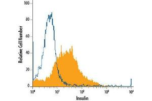Flow Cytometry (FACS) image for anti-Insulin (INS) antibody (APC) (ABIN4898619)