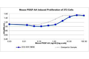 Image no. 2 for Platelet-Derived Growth Factor alpha Polypeptide (PDGFA) protein (ABIN6700396)