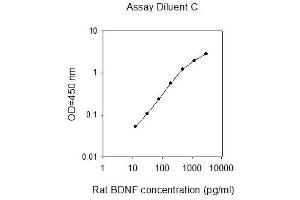 Image no. 1 for Brain-Derived Neurotrophic Factor (BDNF) ELISA Kit (ABIN2747979)