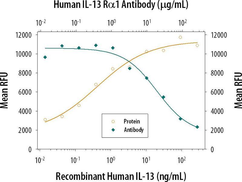 Neutralization (Neut) image for anti-Interleukin 13 Receptor, alpha 1 (IL13RA1) (AA 27-343), (Thr130Ile-Mutant) antibody (ABIN4900025)