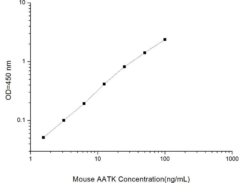 Apoptosis-Associated tyrosine Kinase (AATK) ELISA Kit
