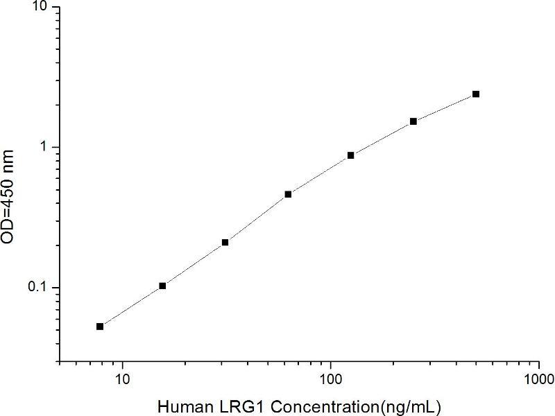 Leucine-Rich alpha-2 Glycoprotein 1 (LRG1) ELISA Kit (2)