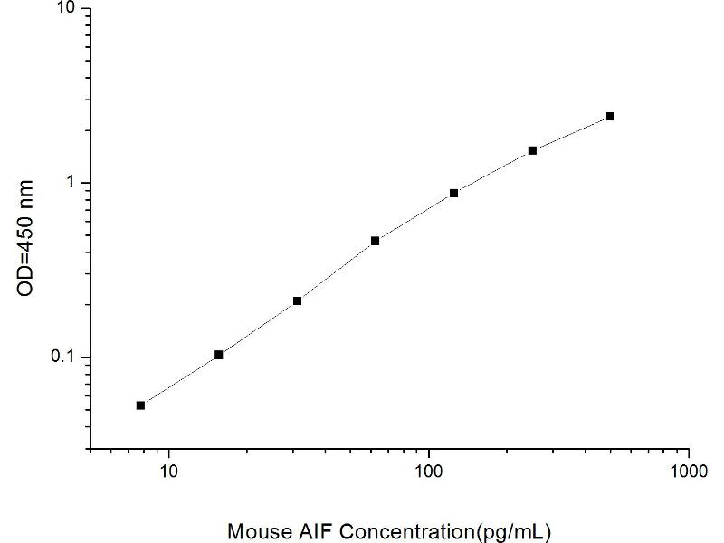 Apoptosis-Inducing Factor, Mitochondrion-Associated, 1 (AIFM1) ELISA Kit (2)