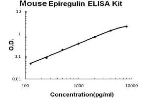 Image no. 1 for Epiregulin (EREG) ELISA Kit (ABIN2859249)