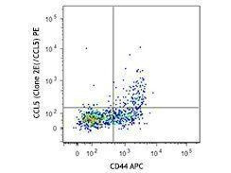Flow Cytometry (FACS) image for anti-Chemokine (C-C Motif) Ligand 5 (CCL5) antibody (PE) (ABIN2662406)