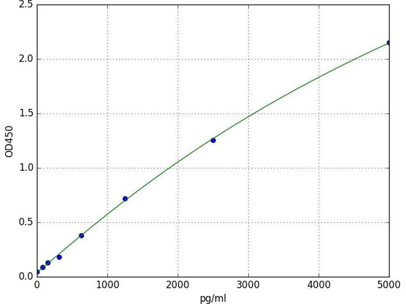 ATP-Binding Cassette, Sub-Family B (MDR/TAP), Member 4 (ABCB4) ELISA Kit