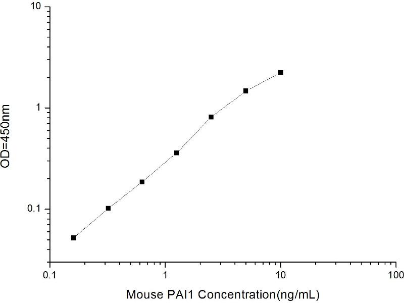 serpin Peptidase Inhibitor, Clade E (Nexin, Plasminogen Activator Inhibitor Type 1), Member 1 (SERPINE1) ELISA Kit (2)