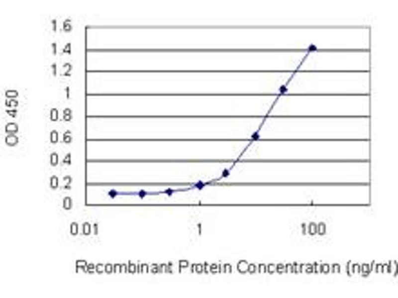 Image no. 2 for anti-PAS Domain Containing 1 (PASD1) (AA 1-100) antibody (ABIN530755)