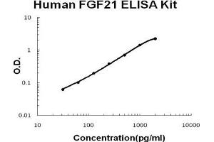 ELISA image for FGF21 ELISA Kit (Fibroblast Growth Factor 21) (ABIN1672889)