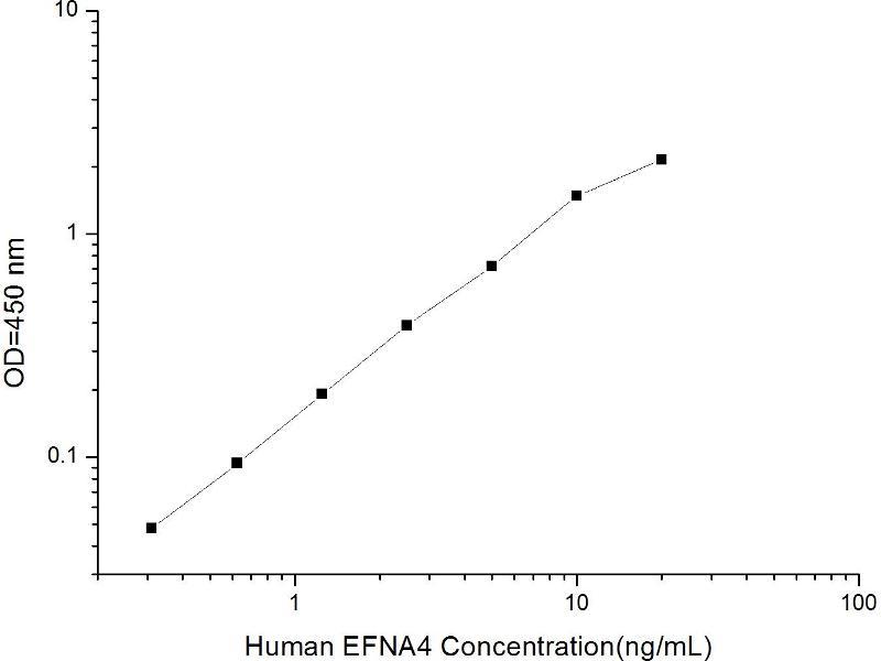 Ephrin A4 (EFNA4) ELISA Kit (2)