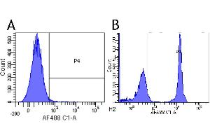 Flow Cytometry (FACS) image for anti-CD4 Molecule (CD4) antibody (ABIN5668246)