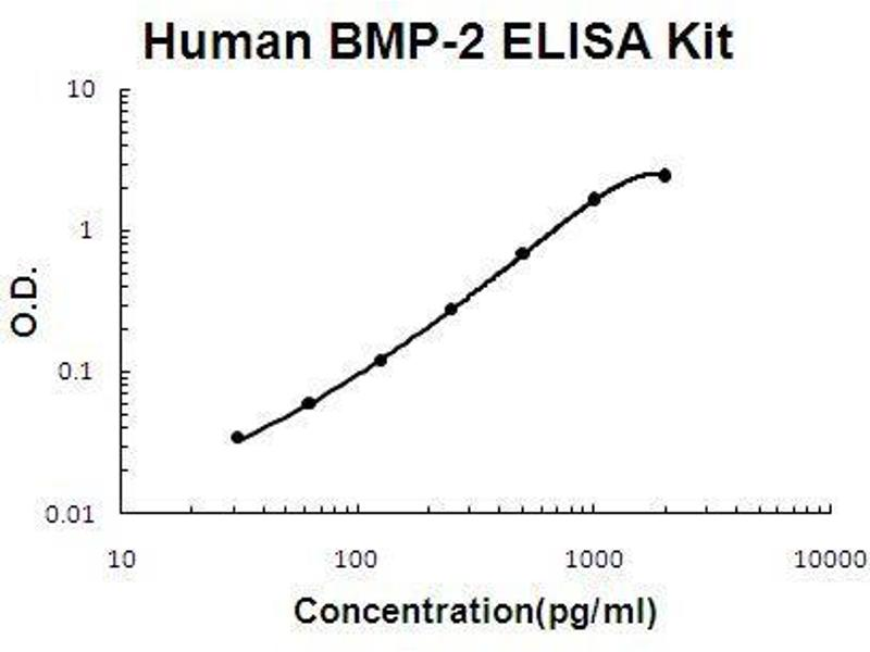 Bone Morphogenetic Protein 2 (BMP2) ELISA Kit