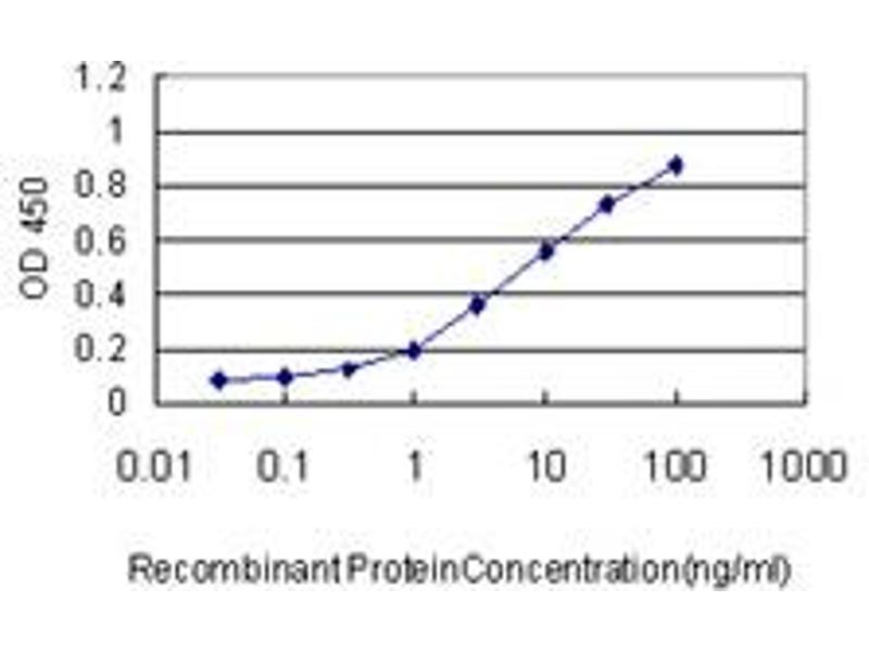 ELISA image for anti-Kinesin Family Member 2C (KIF2C) (AA 1-100), (partial) antibody (ABIN564770)