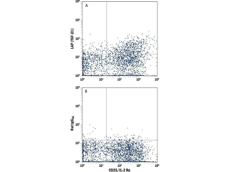 Flow Cytometry (FACS) image for anti-TGFB1 antibody (Transforming Growth Factor, beta 1) (AA 1-390) (Allophycocyanin) (ABIN4895629)