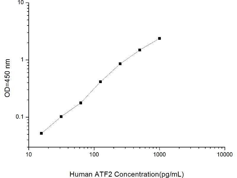 Activating Transcription Factor 2 (ATF2) ELISA Kit