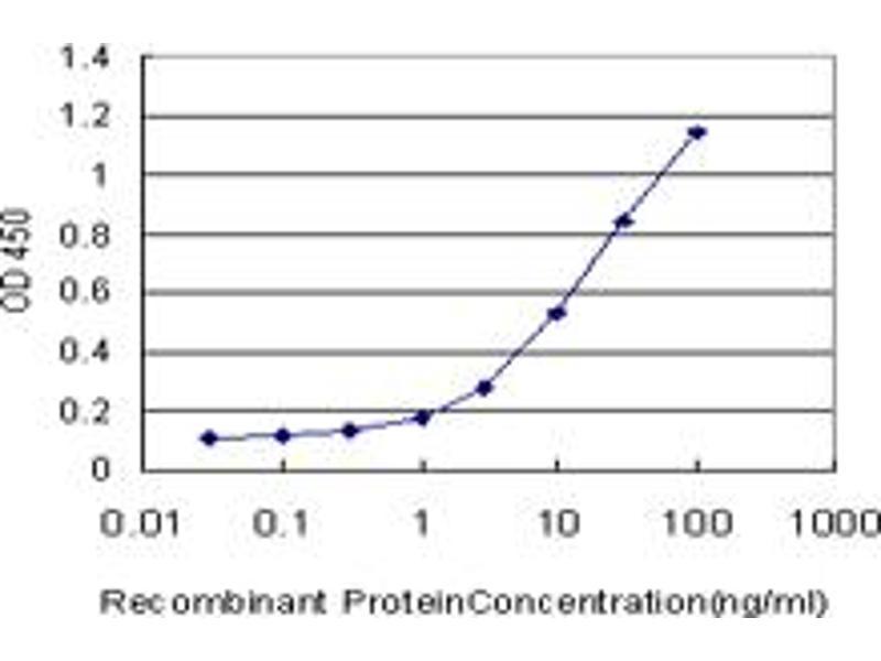 ELISA image for anti-Twist Homolog 1 (Drosophila) (TWIST1) (AA 100-202), (partial) antibody (ABIN521166)