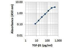 ELISA image for anti-TGFB1 antibody (Transforming Growth Factor, beta 1) (ABIN2665500)