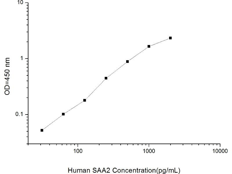 Serum Amyloid A2 (SAA2) ELISA Kit (2)