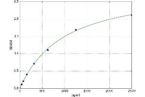 Image no. 1 for Heterogeneous Nuclear Ribonucleoprotein A1 (HNRNPA1) ELISA Kit (ABIN5520781)