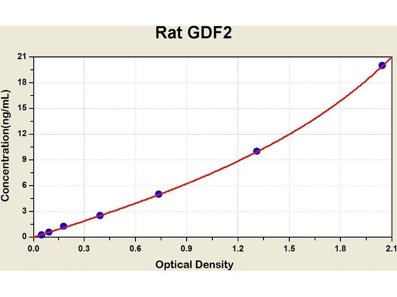 Growth Differentiation Factor 2 (GDF2) ELISA Kit