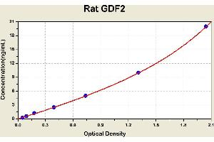 Image no. 1 for Growth Differentiation Factor 2 (GDF2) ELISA Kit (ABIN1115278)