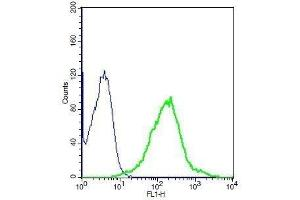 Flow Cytometry (FACS) image for anti-Growth Hormone Receptor (GHR) (AA 290-340) antibody (ABIN671481)