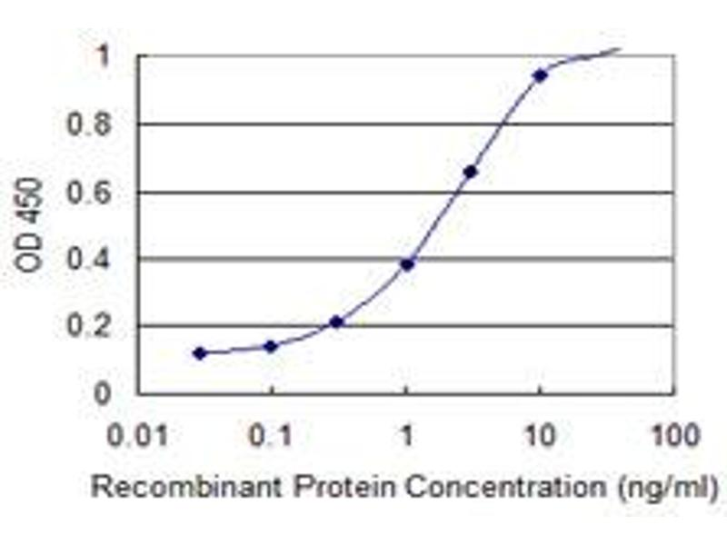 ELISA image for anti-DNA Fragmentation Factor, 45kDa, alpha Polypeptide (DFFA) (AA 231-331), (partial) antibody (ABIN514956)