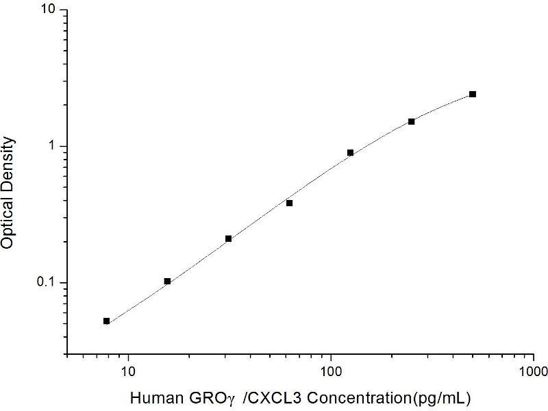 Chemokine (C-X-C Motif) Ligand 3 (CXCL3) ELISA Kit (2)
