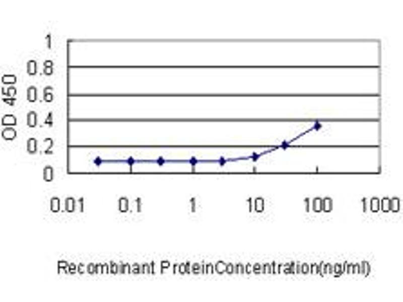 ELISA image for anti-Renin (REN) (AA 24-406) antibody (ABIN562625)