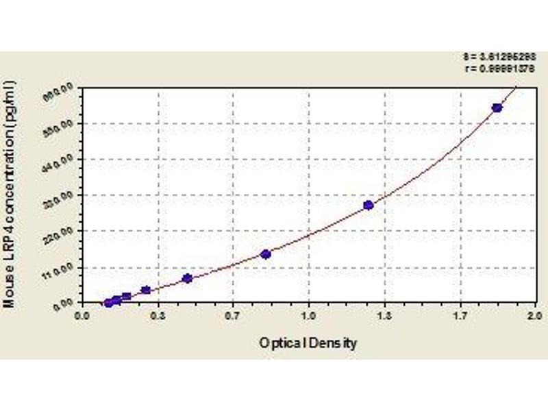 Low Density Lipoprotein Receptor-Related Protein 4 (LRP4) ELISA Kit