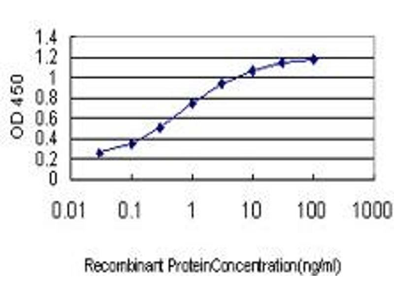 ELISA image for anti-FLT4 antibody (Fms-Related Tyrosine Kinase 4) (AA 34-133) (ABIN560926)