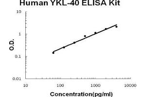 Image no. 1 for Chitinase 3-Like 1 (Cartilage Glycoprotein-39) (CHI3L1) ELISA Kit (ABIN1672875)