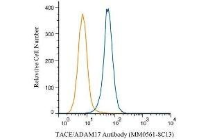 Flow Cytometry (FACS) image for Mouse IgG1, kappa isotype control (ABIN4223813)