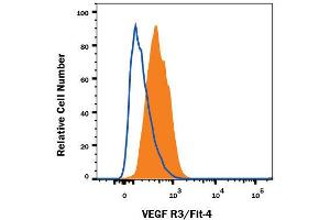 Flow Cytometry (FACS) image for anti-Fms-Related Tyrosine Kinase 4 (FLT4) (AA 25-776) antibody (PE) (ABIN4896919)