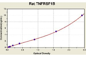 Image no. 2 for Tumor Necrosis Factor Receptor Superfamily, Member 1B (TNFRSF1B) ELISA Kit (ABIN1117677)