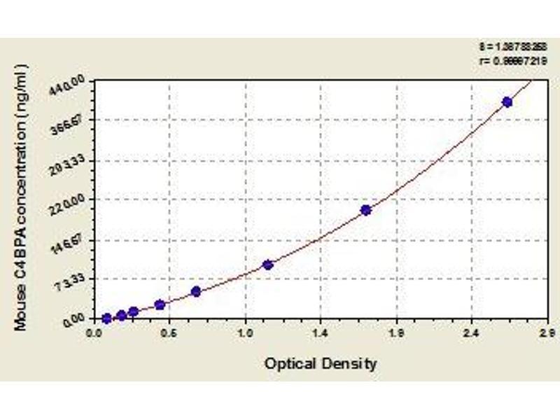 Complement Component 4 Binding Protein, alpha (C4BPA) ELISA Kit