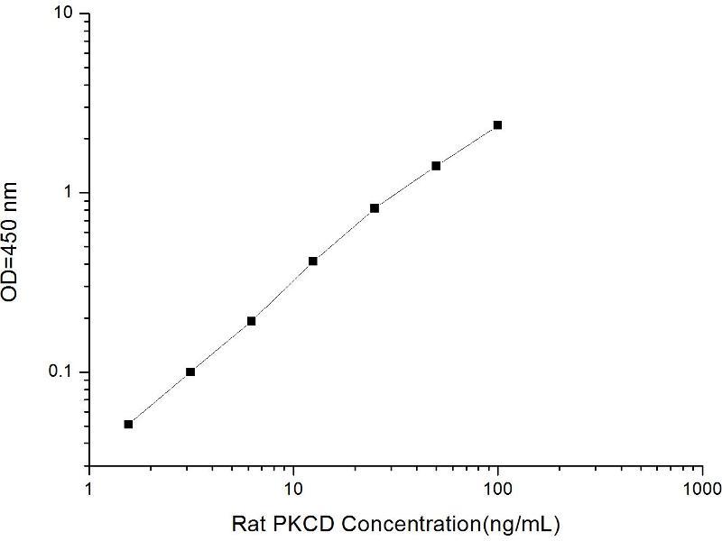 Protein Kinase C, delta (PKCd) ELISA Kit (2)