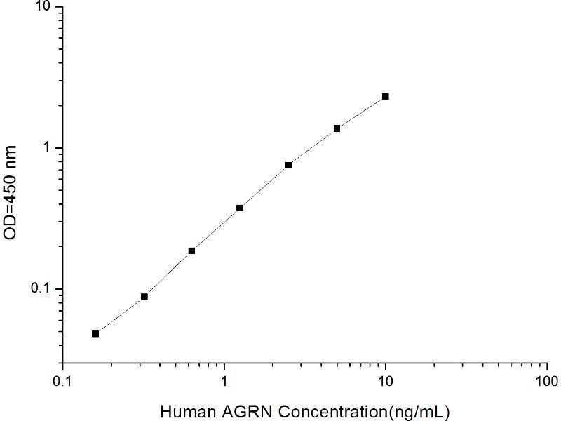 Agrin (AGRN) ELISA Kit (2)