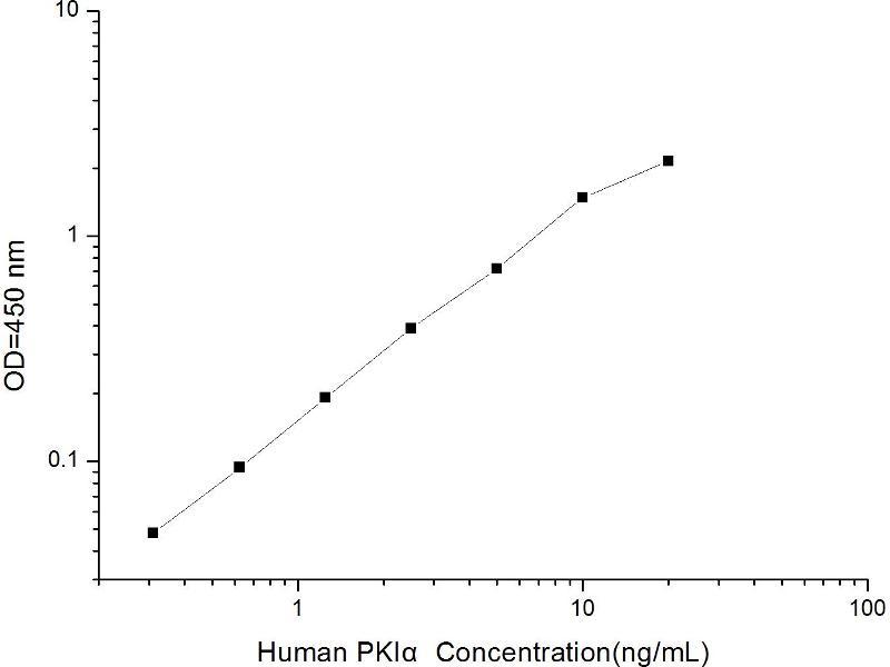 Protein Kinase (CAMP-Dependent, Catalytic) Inhibitor alpha (PKIA) ELISA Kit