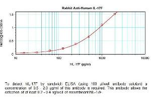 ELISA image for anti-Interleukin 17A (IL17A) antibody (ABIN1686097)